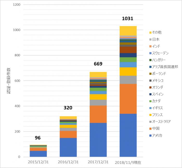 WELL認証ニュース:世界では普及拡大、日本では導入に課題も