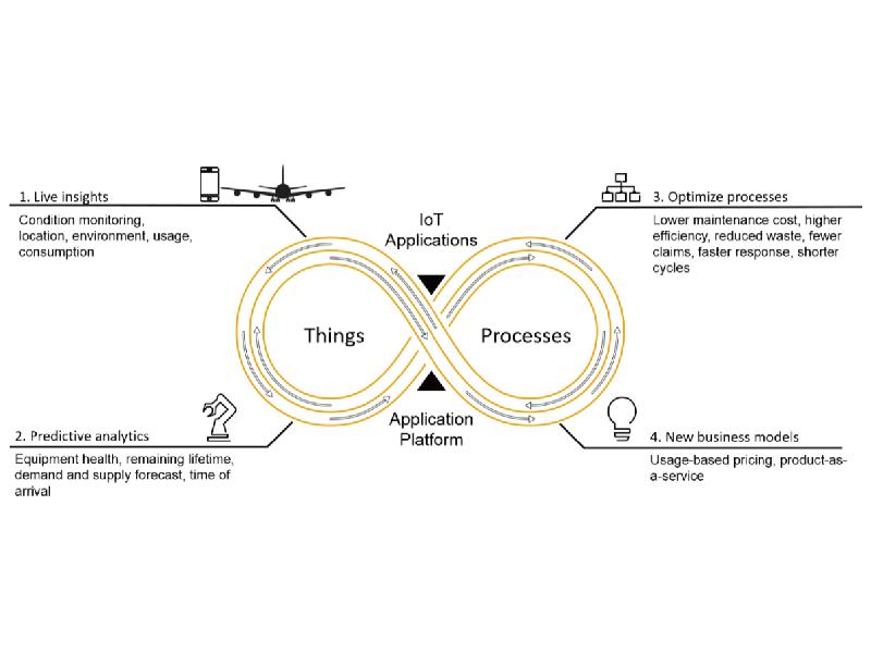 SAPのコネクテッドカー:「見える化」の先に見据えているものとは?
