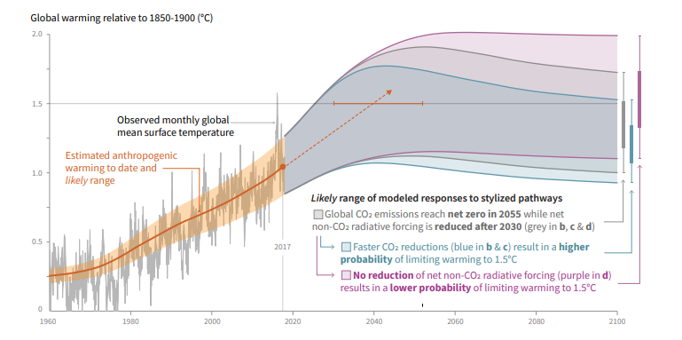 IPCC特別報告書、地球温暖化1.5℃上昇のリスクと対策